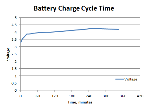 Battery charge cycle time - fully charged in 4 hours, cycle stops in 6 hours