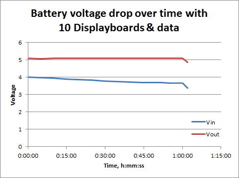 Power drain with ten Displayboards and 115200 bps data - battery lasts about 1 hour